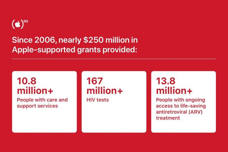 Desde 2006, Apple en colaboración con (RED) han logrado reunir casi 250 millones de dólares